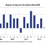 US Economic Growth Rate Revised