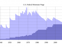 Photo credit: Wikipedia - History of US federal minimum wage increases.