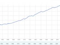 Data from U.S. Bureau of Labor Statistics. Last updated: Nov 8, 2013.