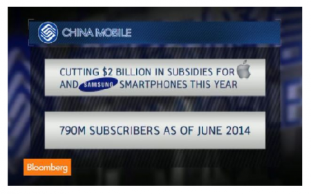 """Photo Credit: Bloomberg - China Mobile will cut $2 billion from the subsidies that help consumers pay for smartphones from Apple and Samsung. Former Google China Executive Crid Yu and Bloomberg Contributing Editor Paul Kedrosky discuss on """"Bloomberg West."""""""