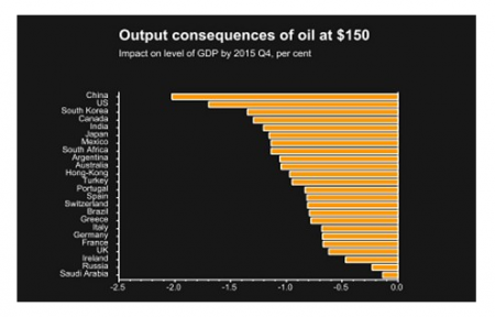 Photo Credit: The Telegraph - China and the US would be most affected by an oil price shock, according to Fathom (Source: Fathom Consulting)