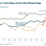 It's Past Time To Raise The Minimum Wage